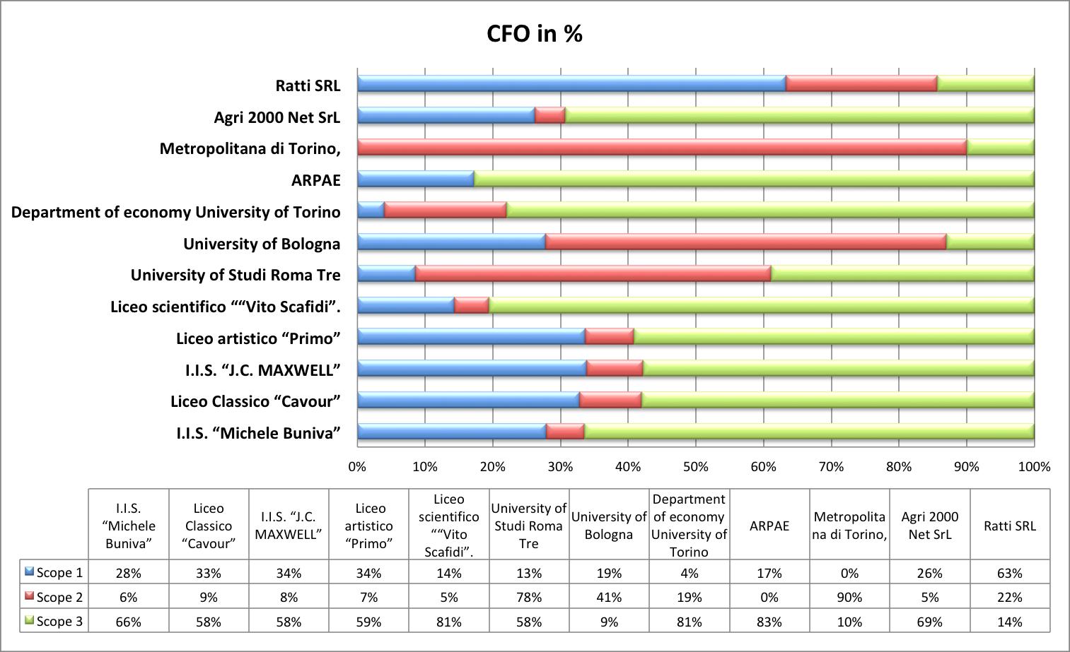 CFO in %