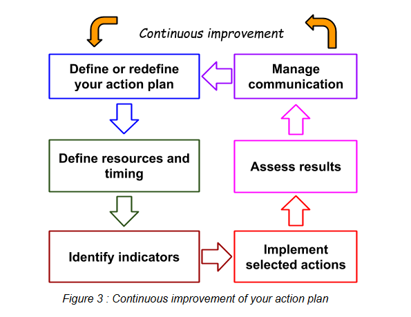 Continuous improvement of action plan.PNG