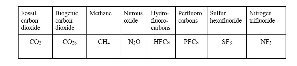 Greenhouse gaz.PNG