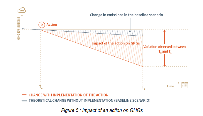 Impact on an action on GHG.PNG