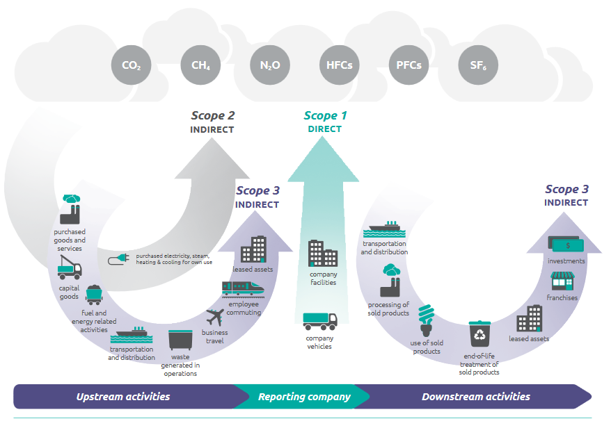 Overview of GHG Protocol scopes and emission across the value chain.PNG