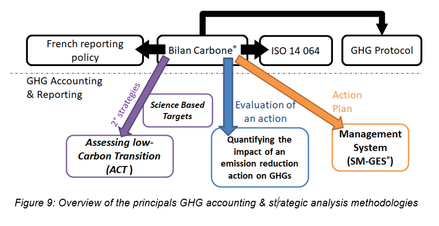 Overview of ppal GHG accountings methodo.PNG