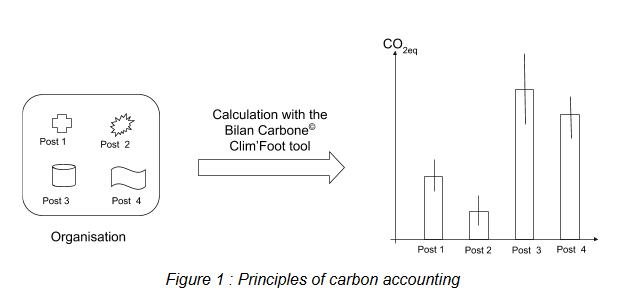 Principle of carbon accounting.PNG