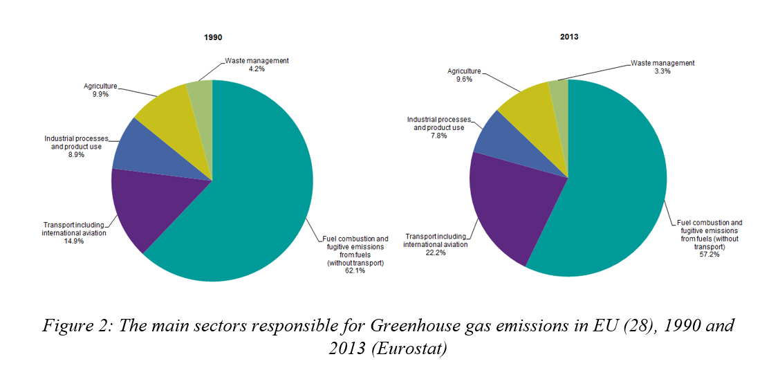 main sectors responsible for GHG.PNG