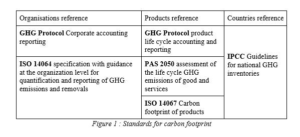 standards for carbon footprint.PNG